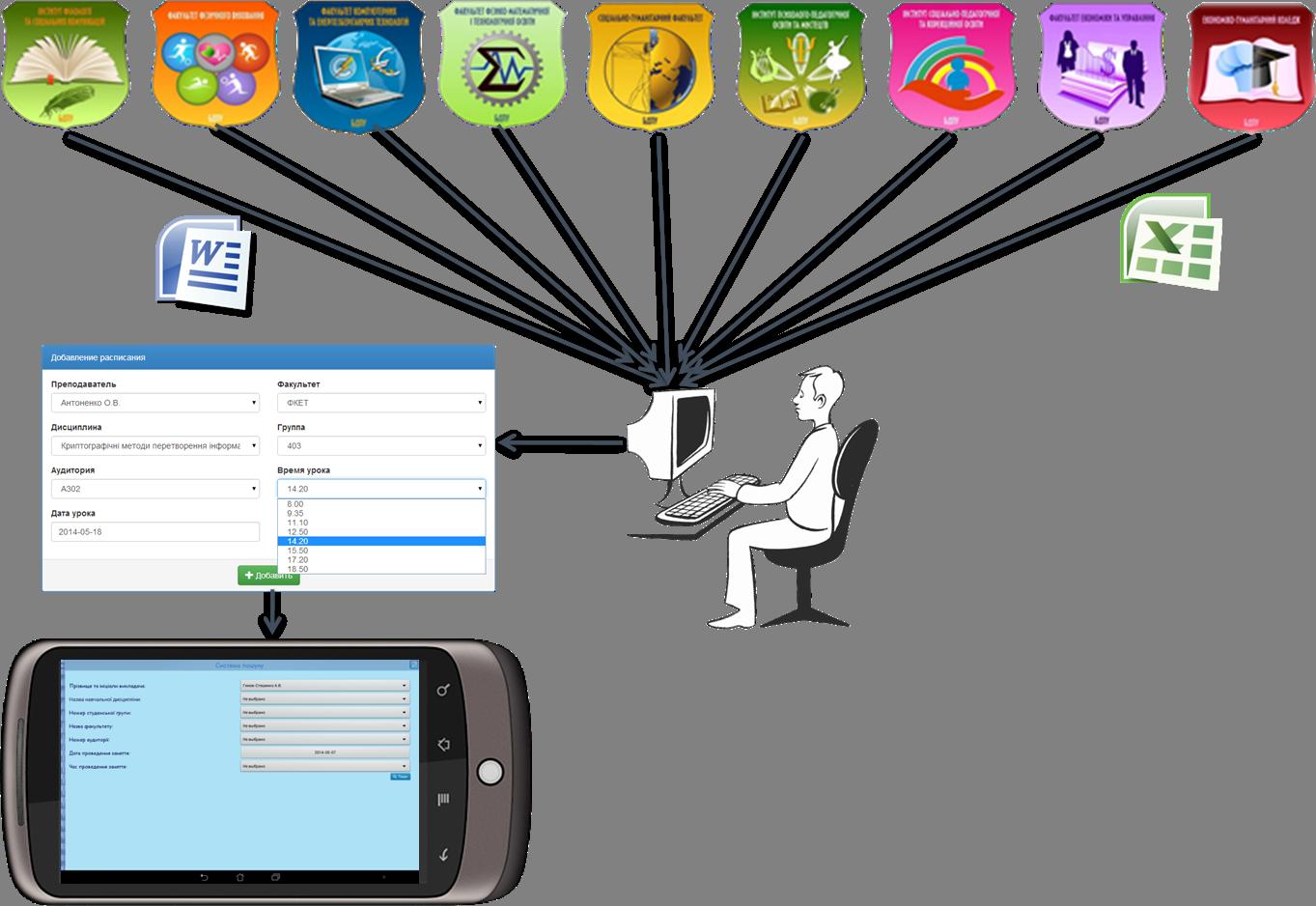 Схема подання розкладів факультетів БДПУ та створення єдиної пошукової системи